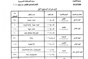 جدول الامتحانات الفصل الدراسي الثاني  دور مايو